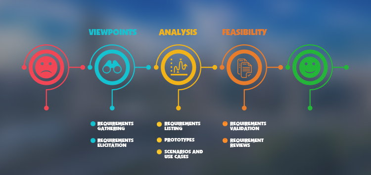 The Principles of Requirements Engineering: Viewpoint, Analysis & Feasibility
