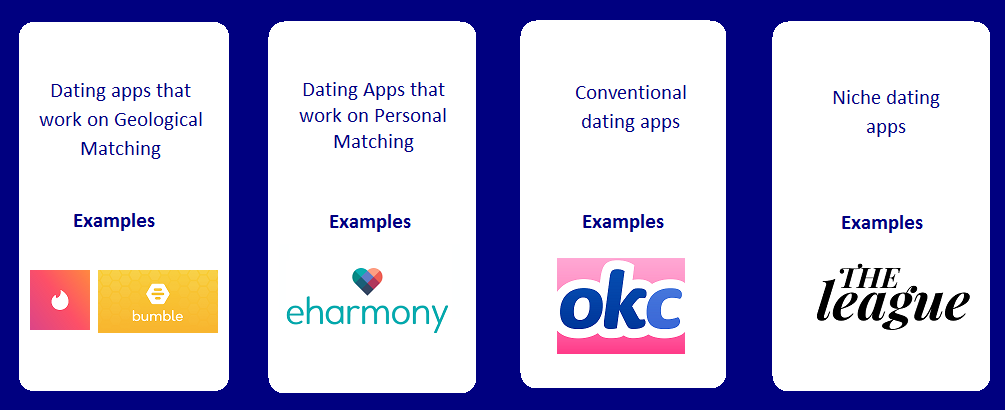 How to Develop a Dating App Like Tinder | Dating App Development