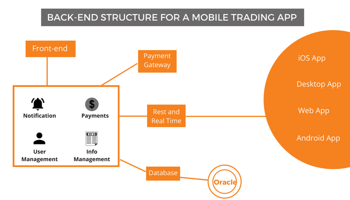 backend-structure-of-mobile-trading-app