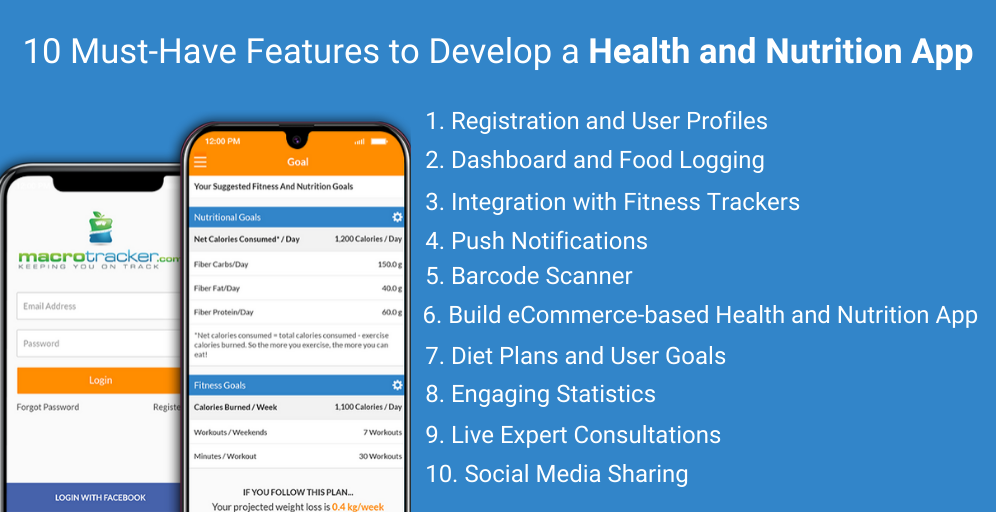 10 Must-Have Features to Develop a Health and Nutrition App