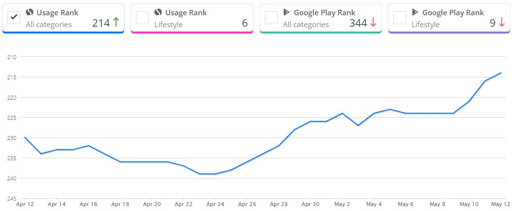 success chart of Bumble