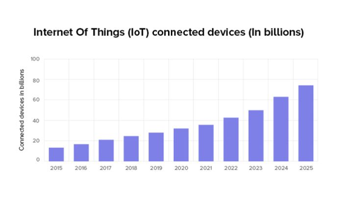 Internet Of Things Chart