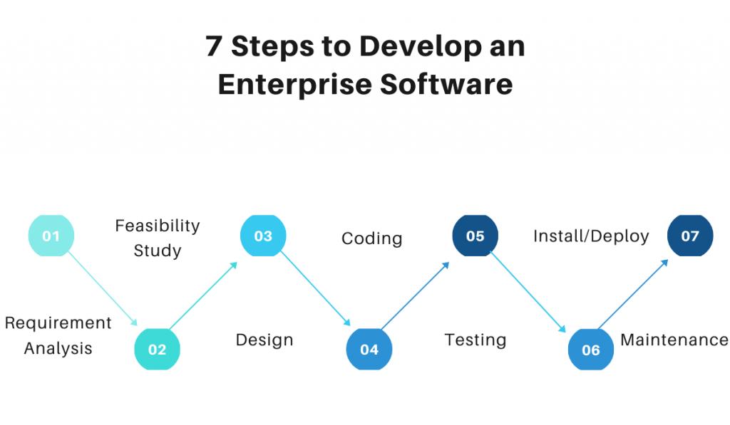7-steps-to-develop-an-enterprise-software