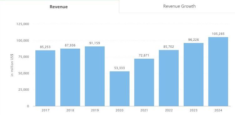 revenues of the car rental app market