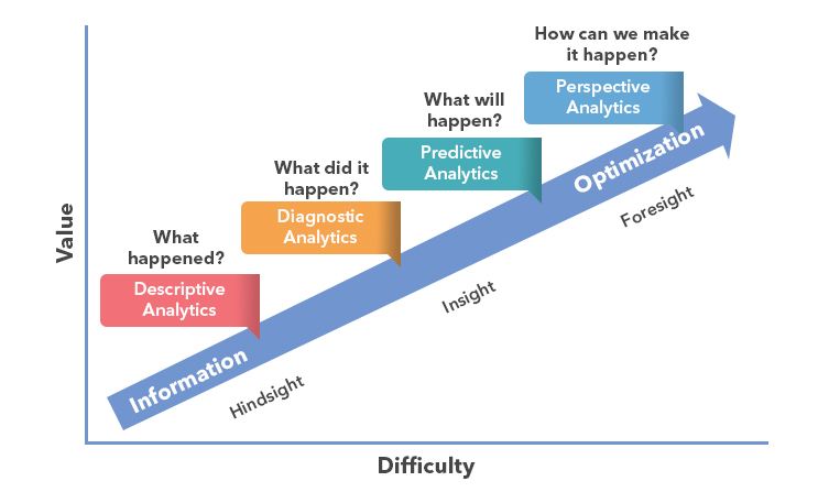 Artificial Intelligence Predictive Analysis