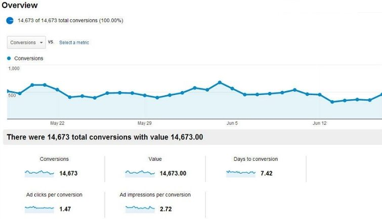 Paid Ads Conversion Rates