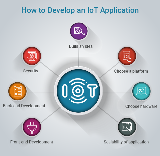 Steps of IoT