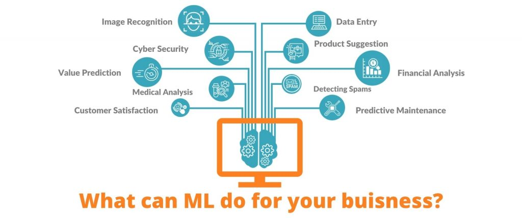 what can ML do for your buisness