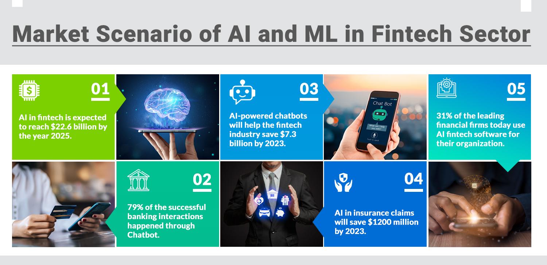 Market Scenario of AI and ML in Fintech Sector