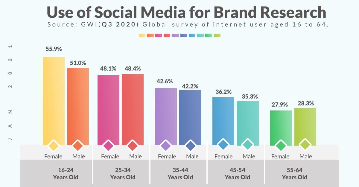 Social media for brand researh